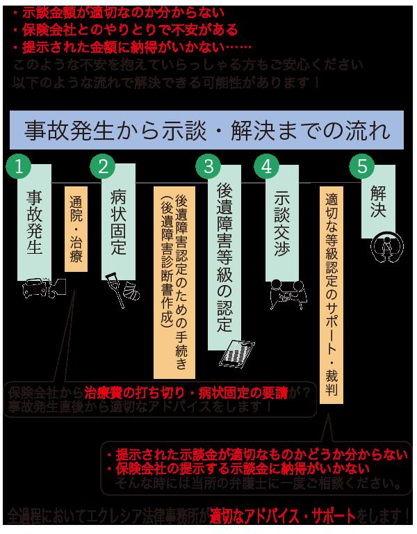 地区別フロー図2