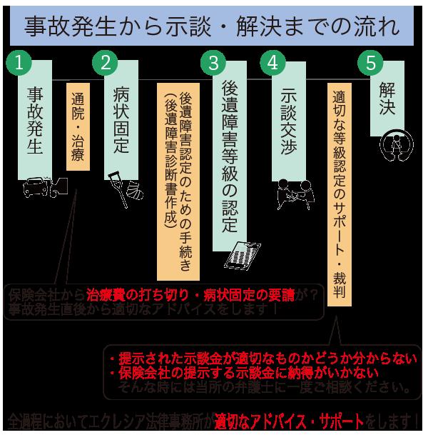 地区別フロー図